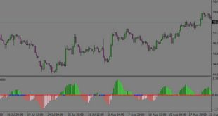 Binary option Trick for trend trading
