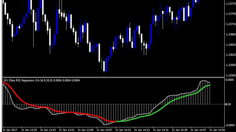 Forex Chart signals system