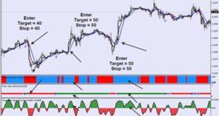 Forex Guru Trading system