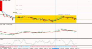Oversold & overbought Forex trading
