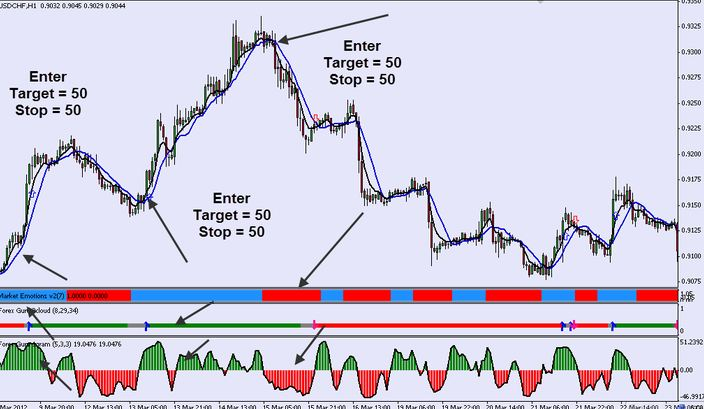 download forex guru indicator free