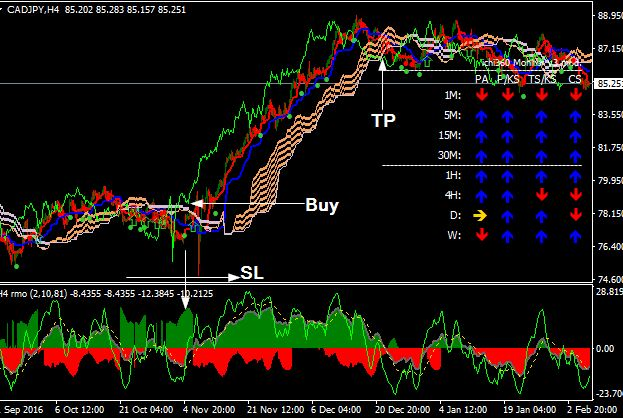 download trend tracker indicator