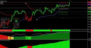 forex free indicators
