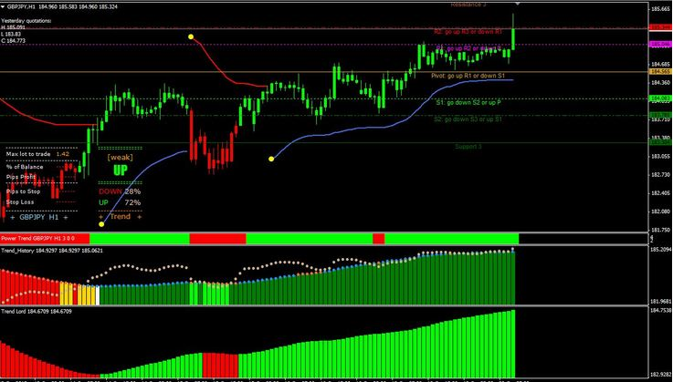 Download Forex Power System free for trend indicator - Forex Pops