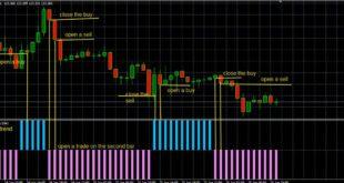 forex market trend indicato