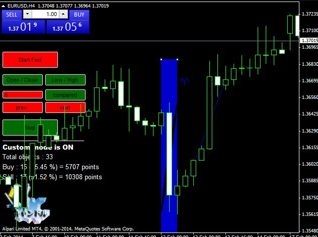 Download Candlestick chart patterns indicator free