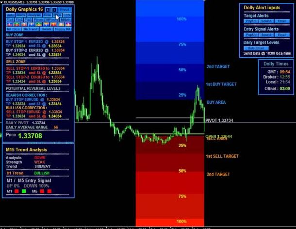 Dolly indicator binary options