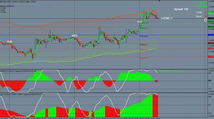 forex Swing trading Systsem