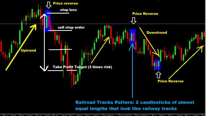 Forex price action binary options strategy