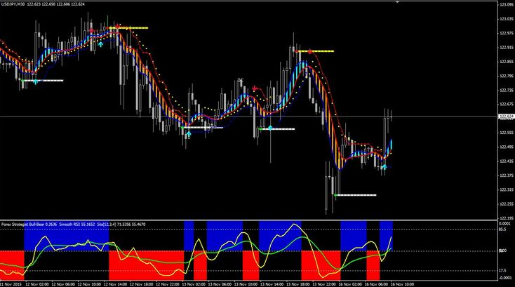 Download Forex crocodile system amplified free - Forex Pops