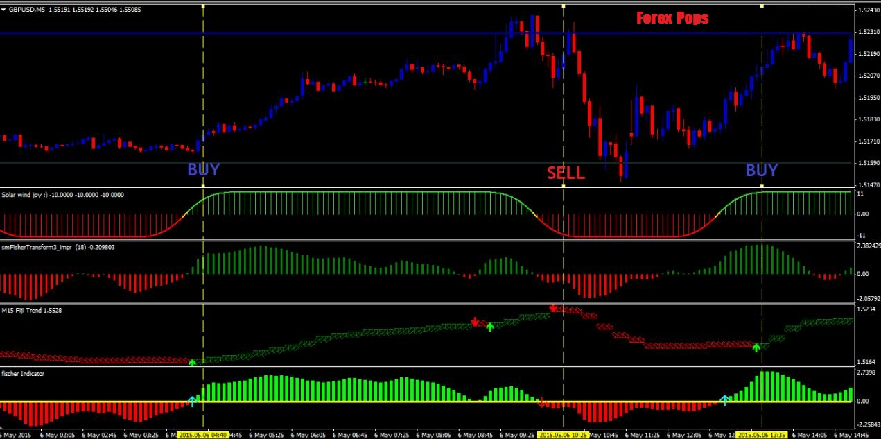 Forex strategies indicators