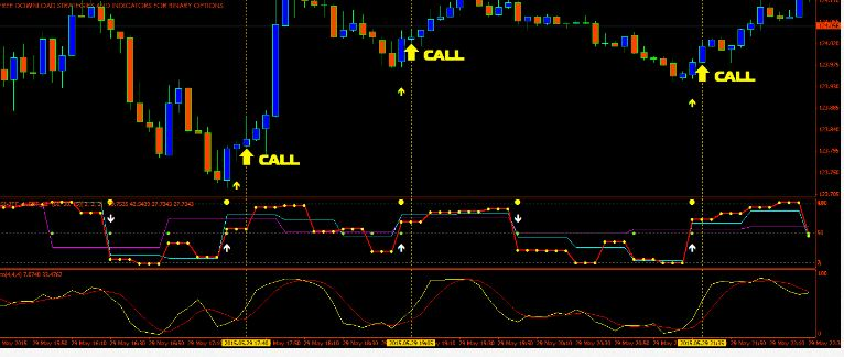 Download Profitable broker indicator free