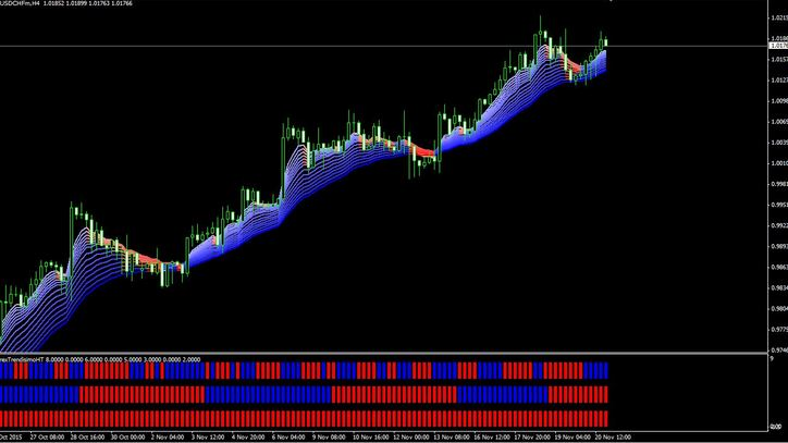 Stock market System trading