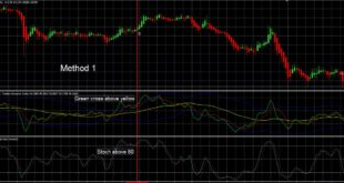 Foreign exchange system Forex