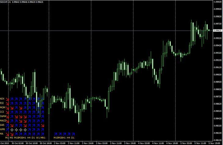Forex multitrend Indicator signals