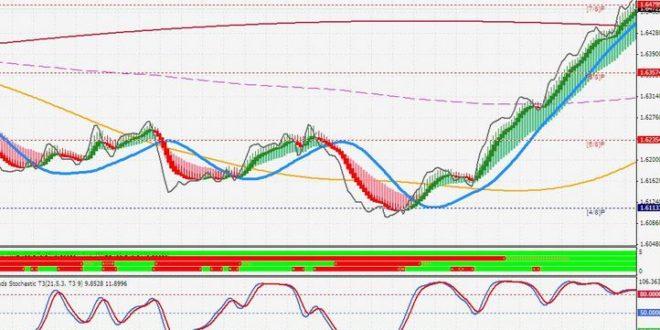 ichimoku Day trading indicator