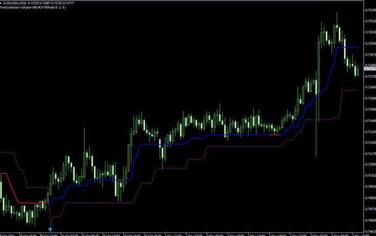 indicator free signals
