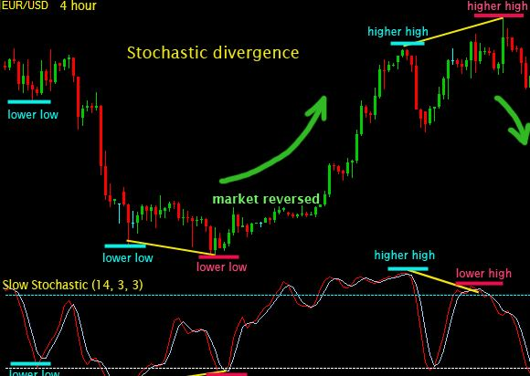 Divergence trading in forex