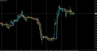 Gold trading indicator