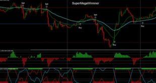 Top Forex universal indicator