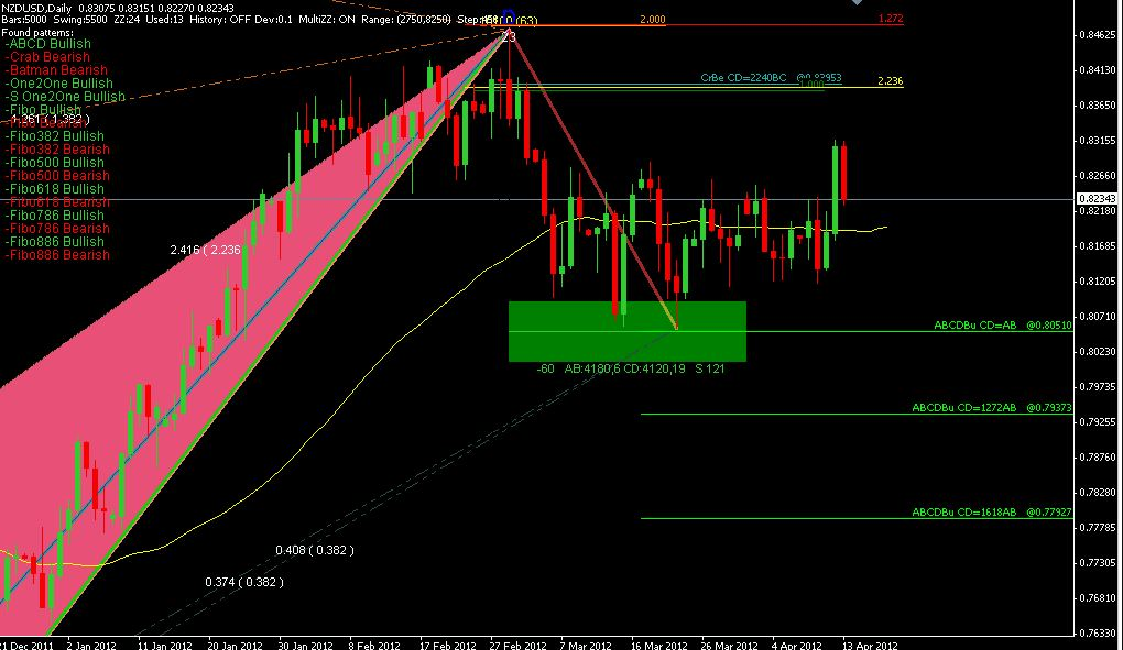 Forex chart pattern finder