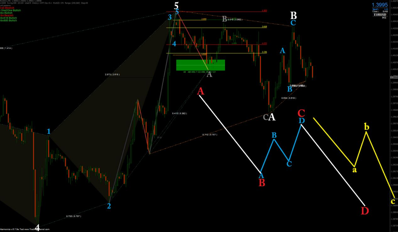 Forex elliott wave indicator