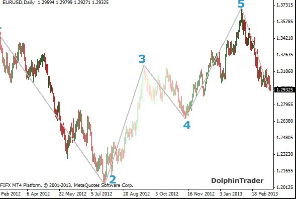Forex elliott wave indicator download
