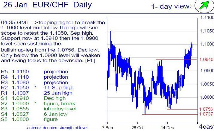 forex trend market