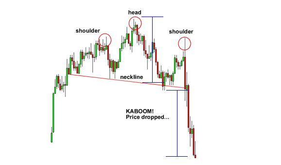 forex Head and Shoulders Pattern