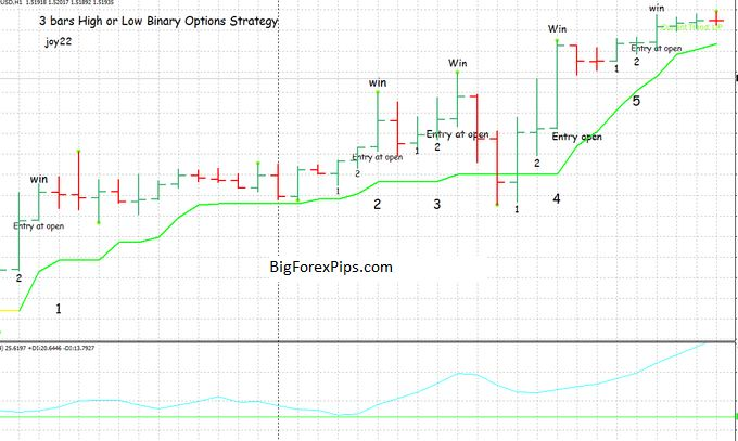 Bars High or low Binary Options Strategy