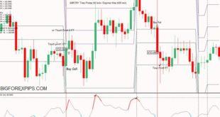 cci rpn indicators