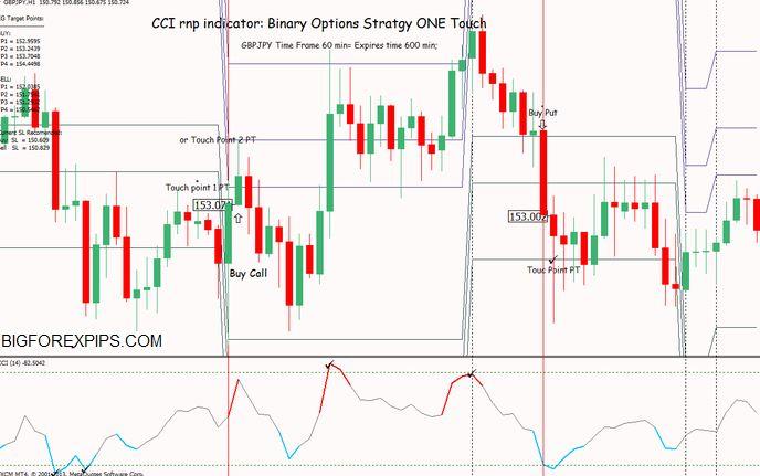 Forex cci indicator explained