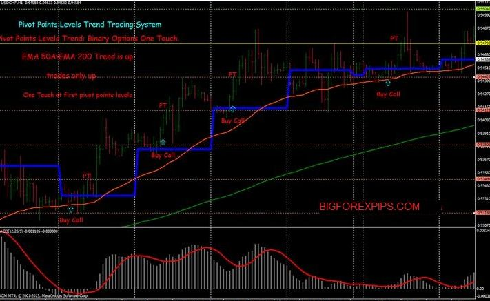 Forex weekly pivot points strategy