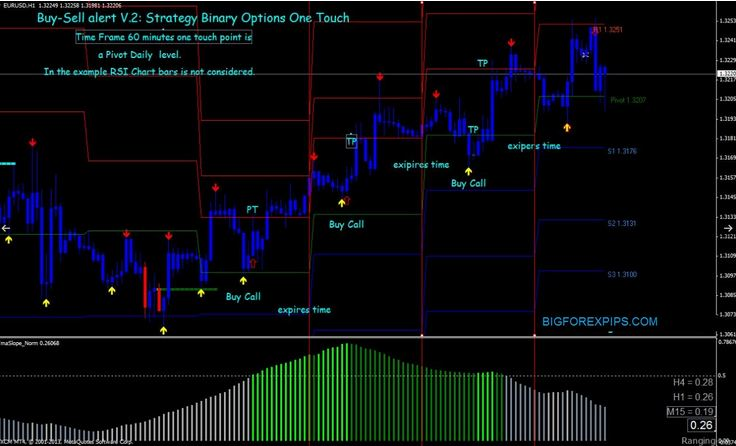 Forex trading buy sell indicators
