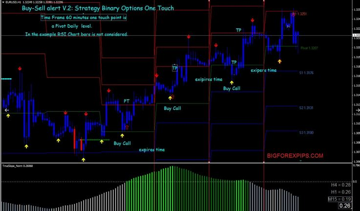 Free download forex buy sell signal software