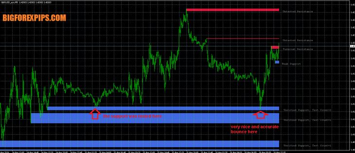 download forex support indicators