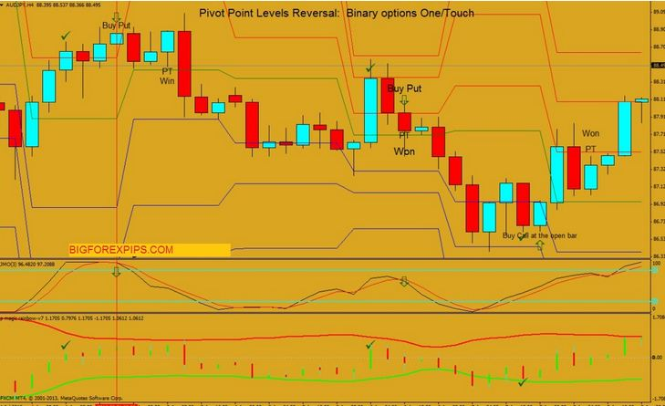 Forex Pivot Point