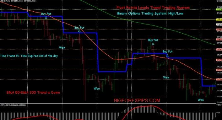 Pivot point forex indicator