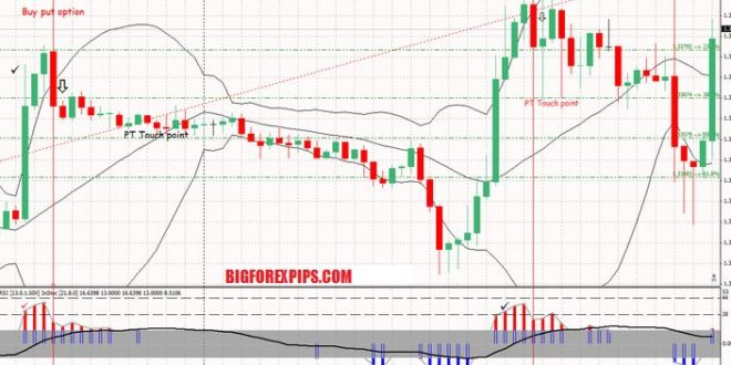 Divergence strategy with bollinger bands