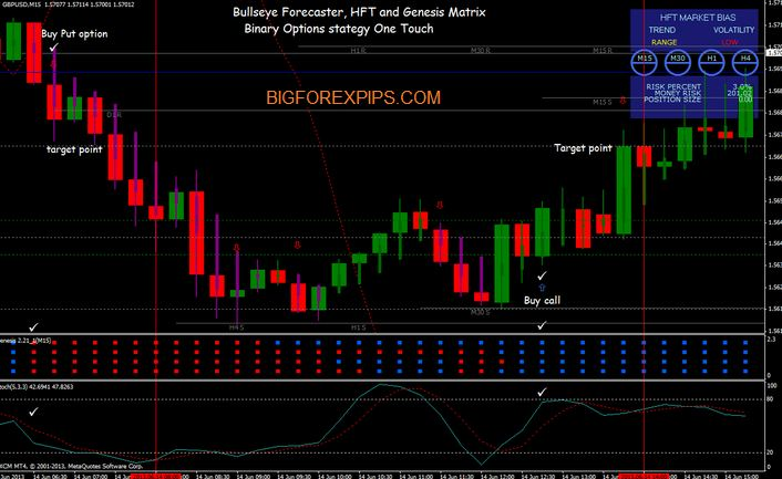 Trend trading strategy for binary options
