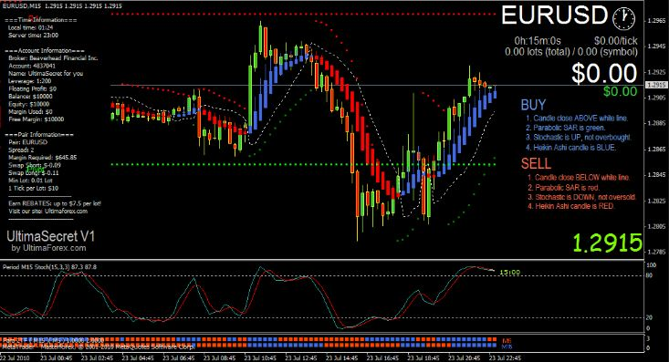 London forex rush indicator