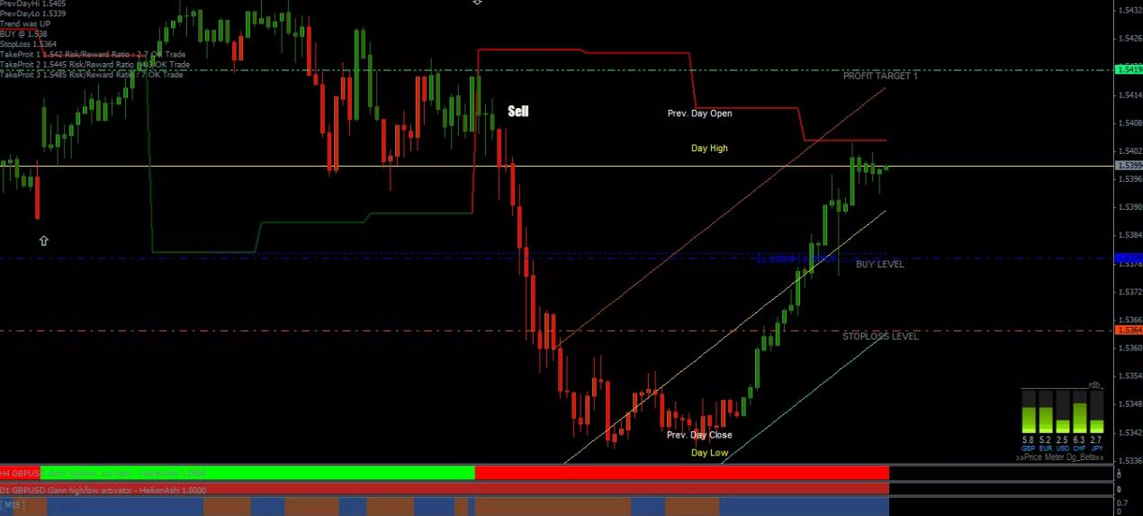 Download best forex indicator pakistan for online trading - Forex Pops
