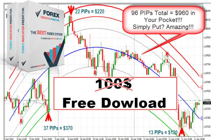 Forex free indicators best