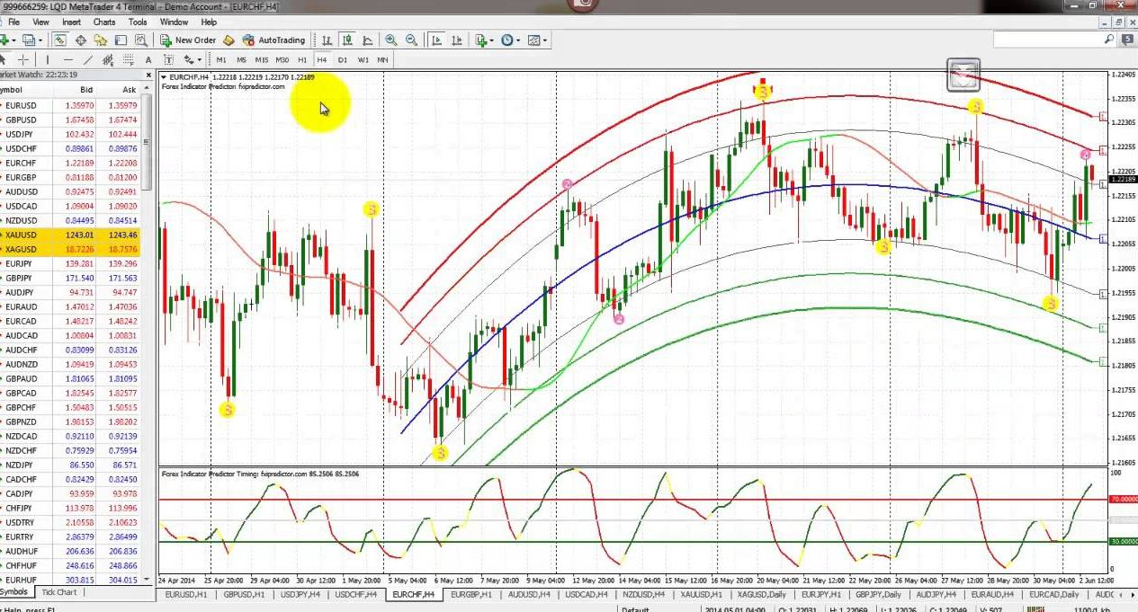 Forex predictor