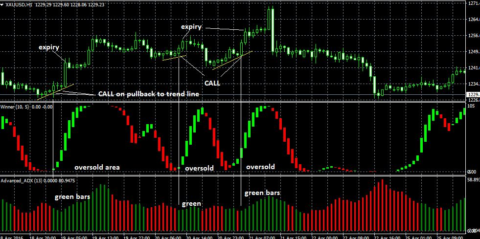 60 second trades binary system