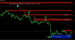 forex supply and demand