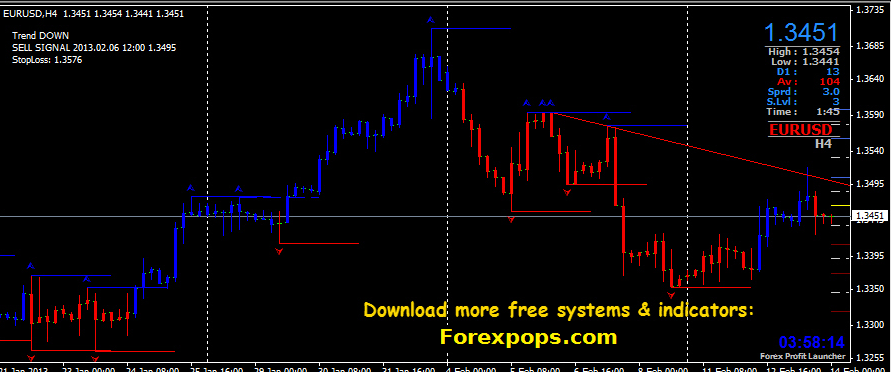 Forex lines 7 indicator
