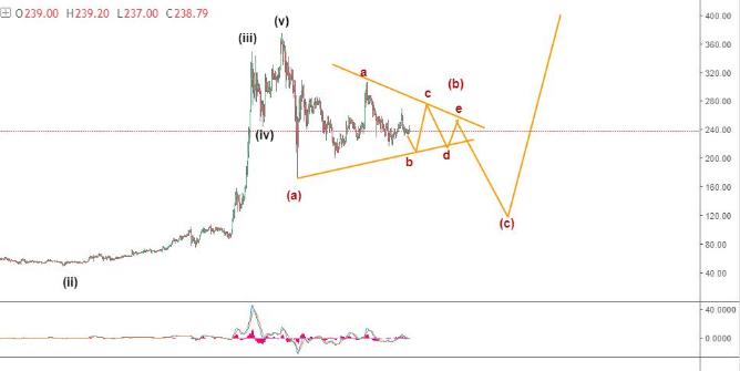 LTC USD Forecast