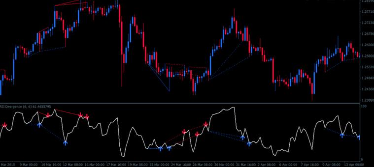 Download RSI divergence indicator mt4 with alert Scanner - Forex Pops