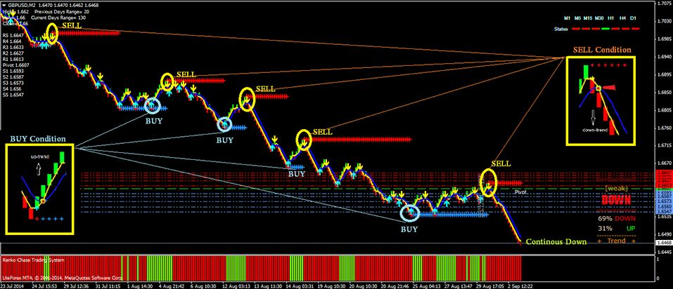 EMAs Renko Trading System For MT4 (WITH DOWNLOAD)